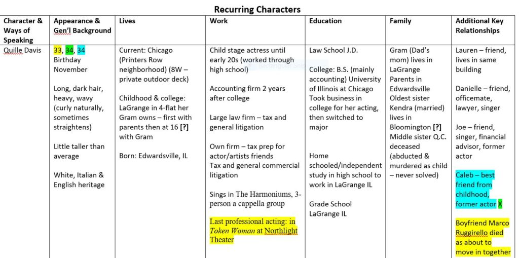Chart of Recurring Characters for Q.C. Davis Mystery/Suspense Series